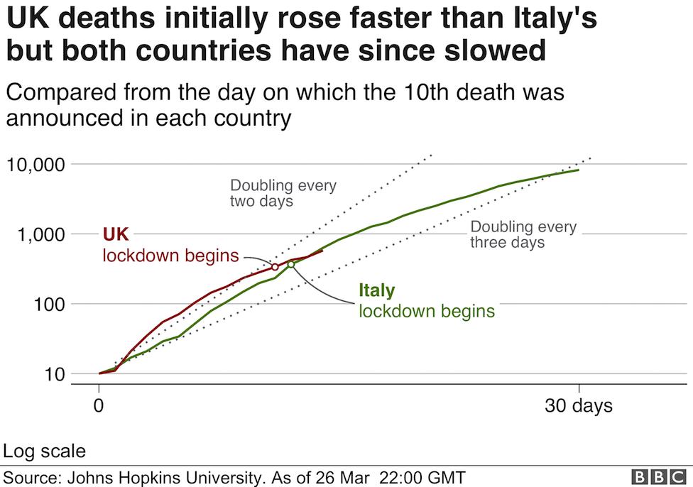 UK vs Italy