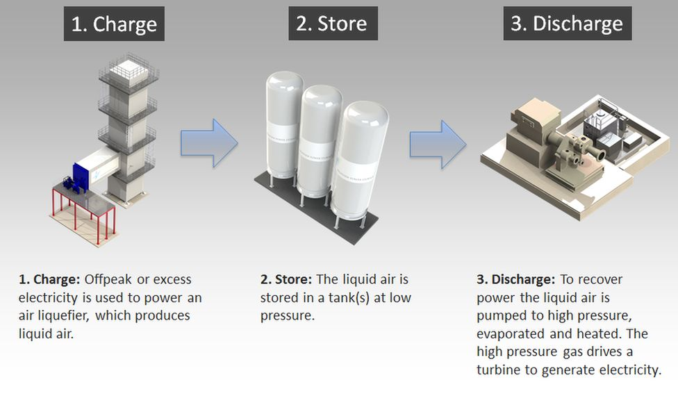 A graphic explaining how the cold storage plant works in three stages: 1) Charge: Offpeak or excess electricity is used to power an air liquefier, which produces liquid air. 2) Store: The liquid air is stored in a tank at low pressure. 3) Discharge: To recover power the liquid air is pumped to high pressure, evaporated and heated. The high pressure gas drives a turbine to generate electricity.
