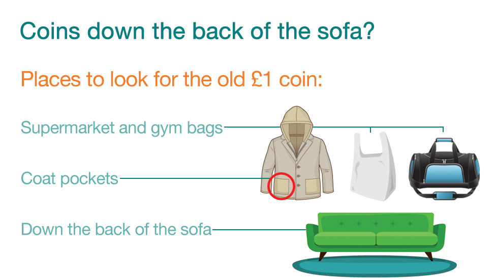 Graphic on where coins may be lost and found