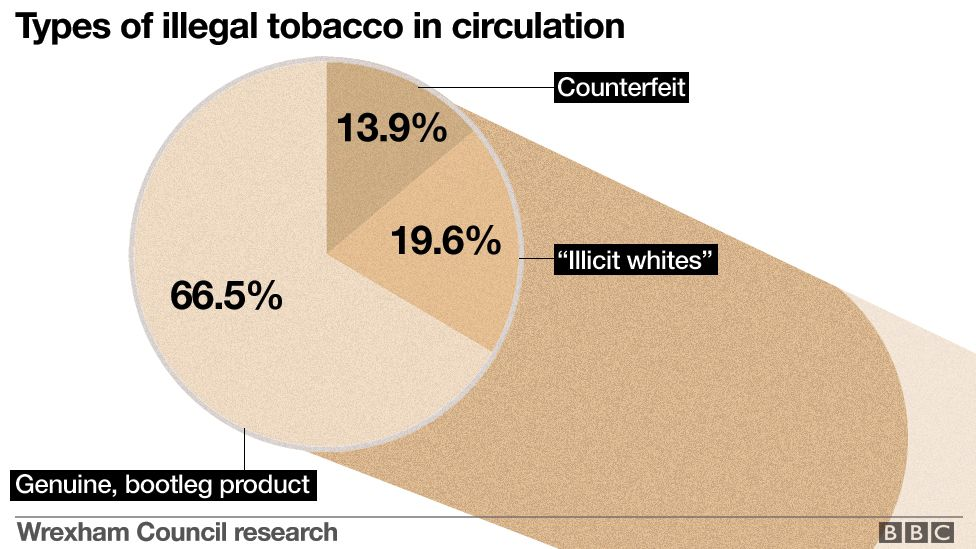 A graphic showing the breakdown of types of illegal tobacco in circulation