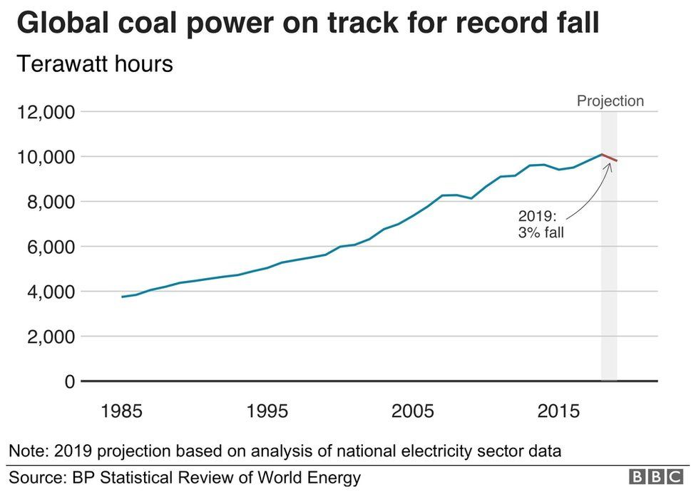 Coal power graphic