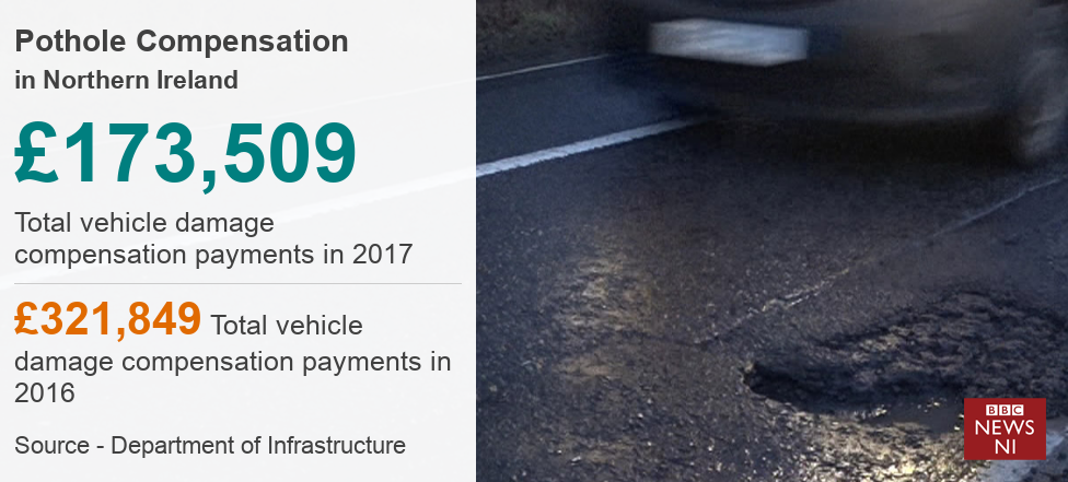 Potholes: NI motorists receive £495k compensation - BBC News