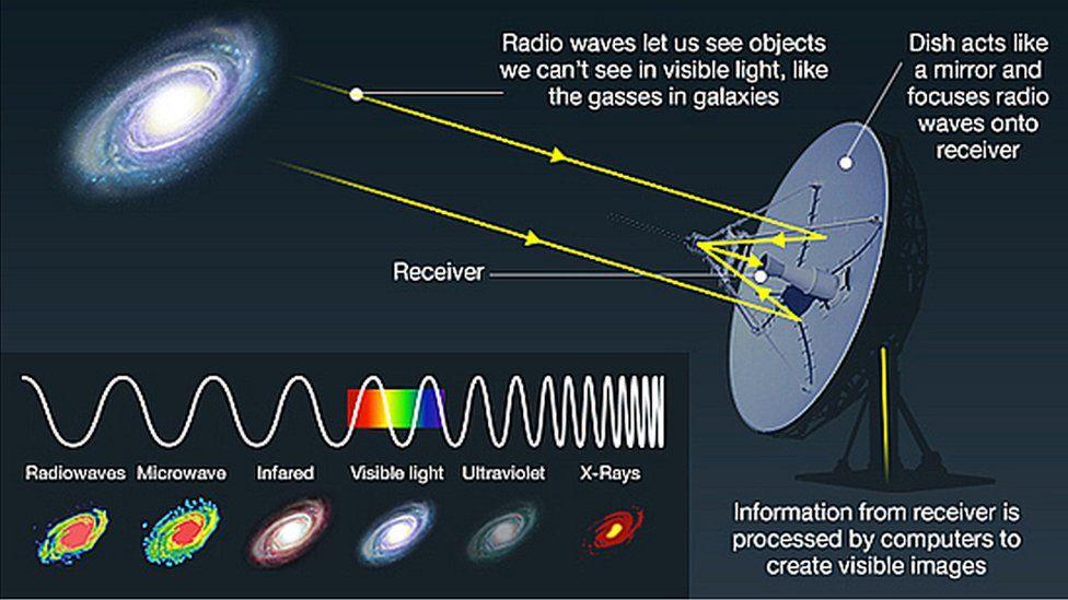 Diagram of radio telescope