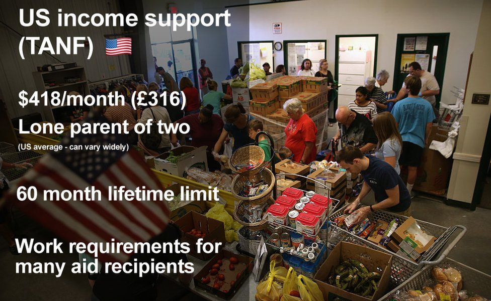 US income support