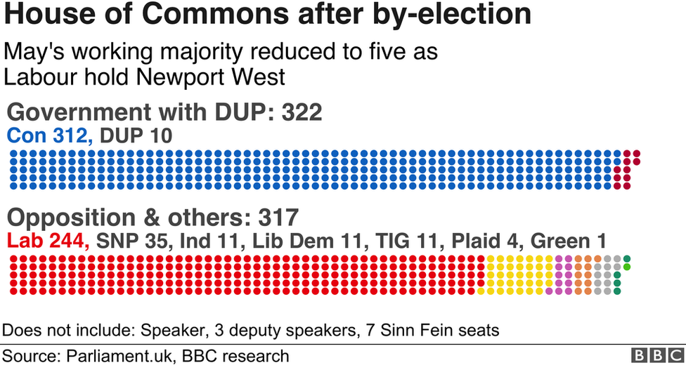 A graphic showing the political makeup in the House of Commons