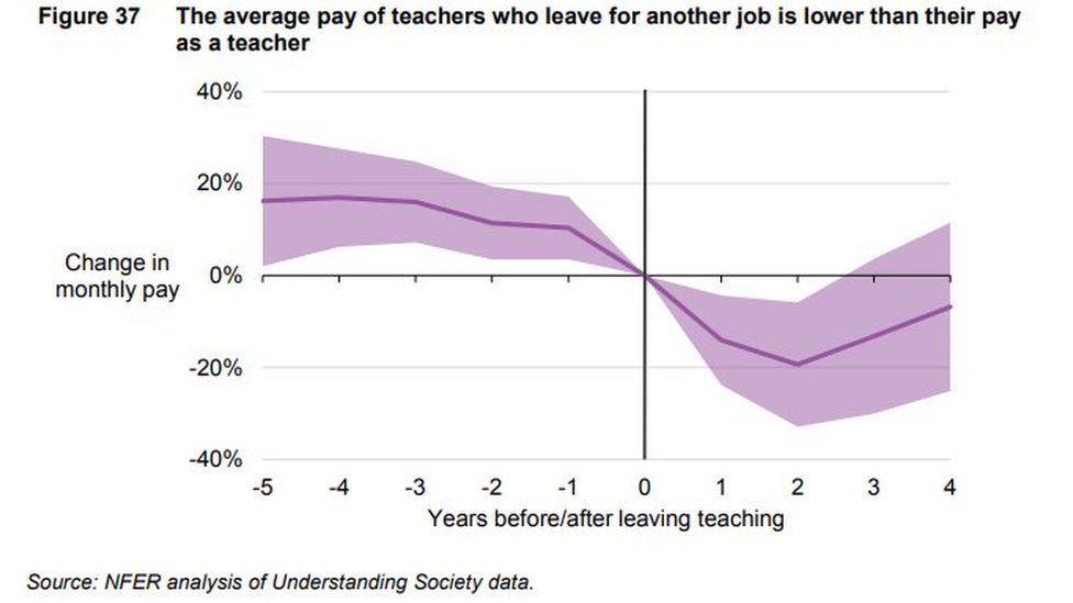 Teacher's pay after leaving