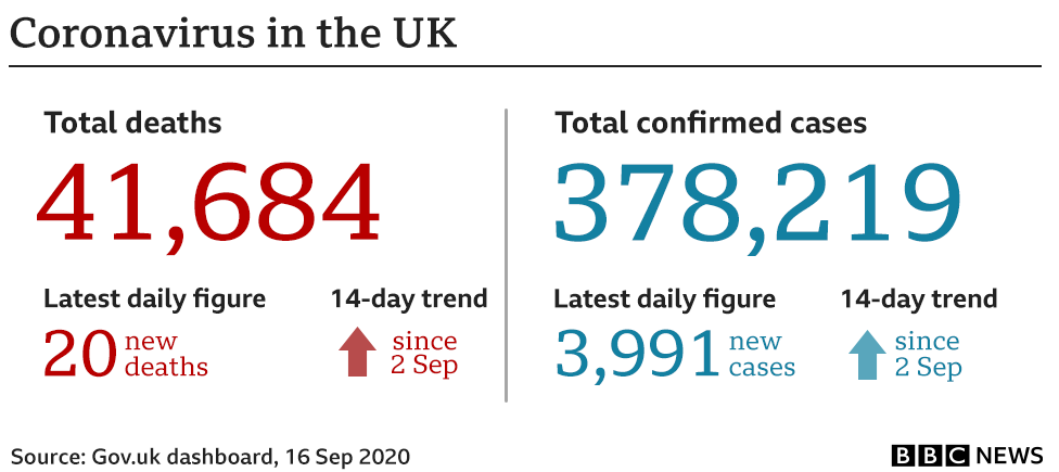 Government stats show 20 people have died in the 24 hours to 16 Sep bringing the total to 41,684, cases have gone up by 3,991 to 378,219