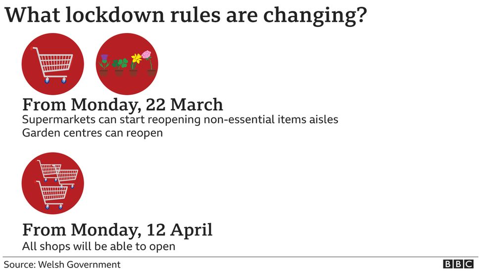 dates for easing of restrictions