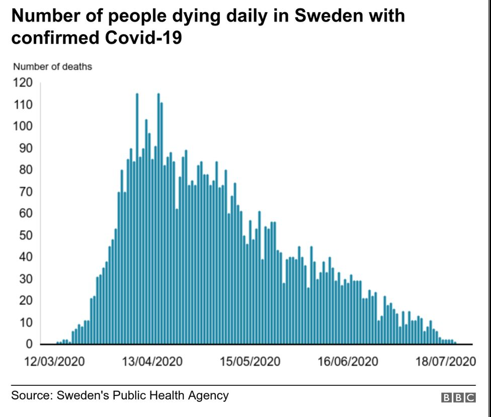 Did Sweden S Coronavirus Strategy Succeed Or Fail Bbc News