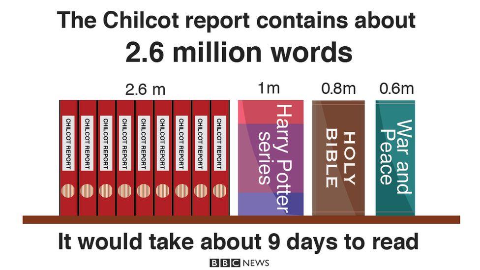 Graphic of Chilcot report