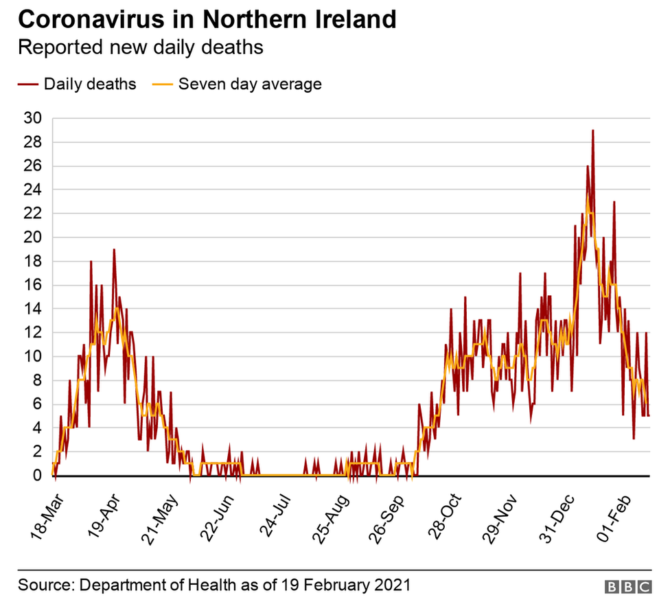 NI reported new Covid-19 deaths 19/02