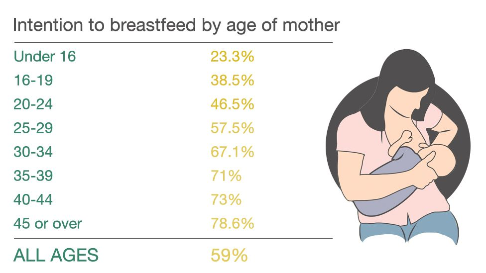 Intention to breastfeed by age
