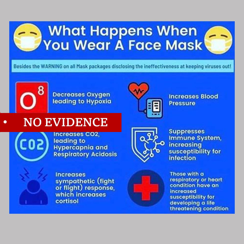 Misleading graphics claims face masks pose health risks including suppressing the body's immune system. Labelled no evidence.