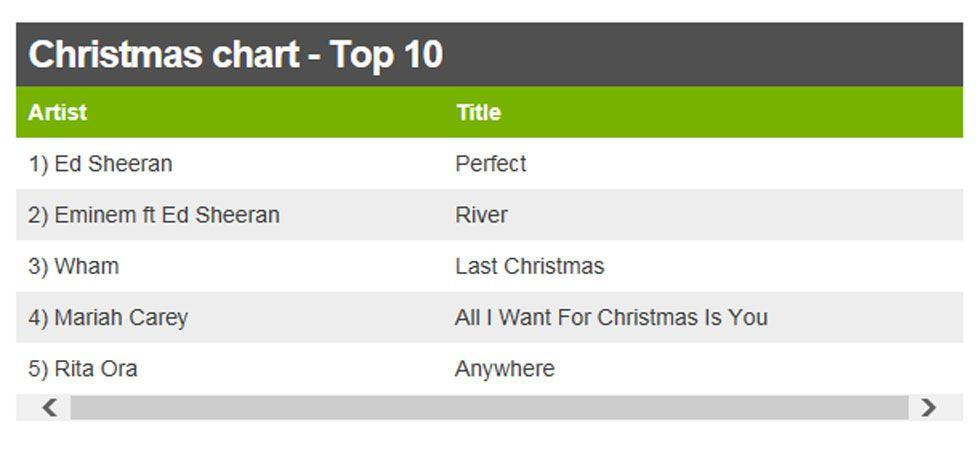 Top 5 singles