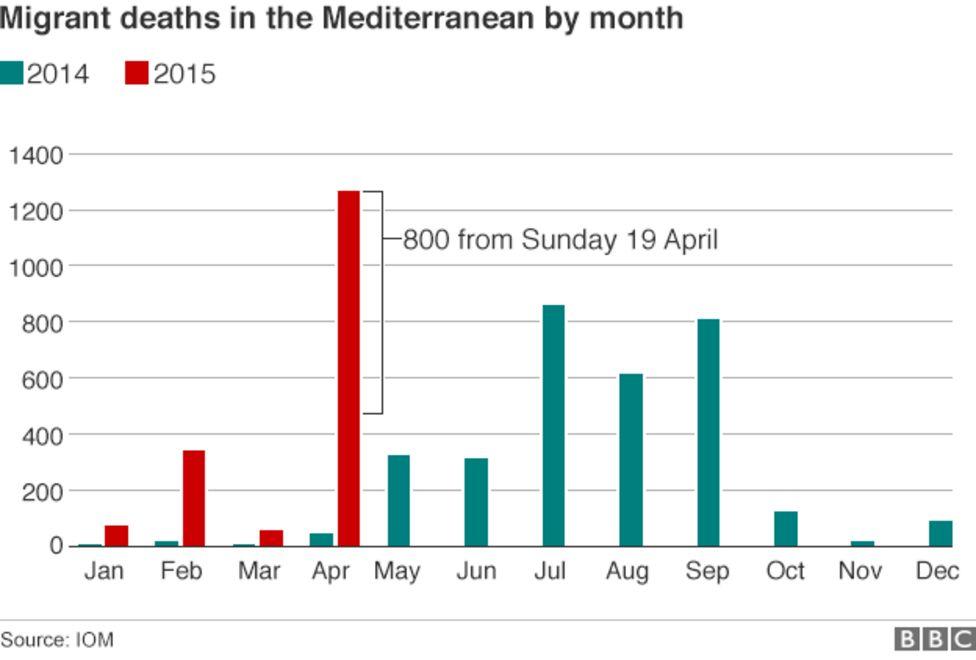 Mediterranean migrant crisis: UK backs gunships over