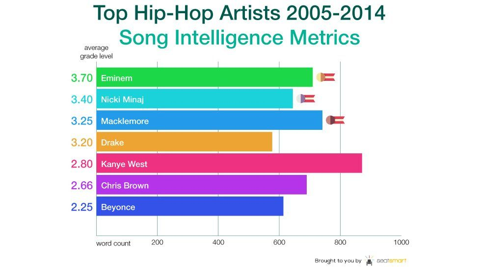 Graph showing which R&B/hip-hop artist has the most intelligent lyrics
