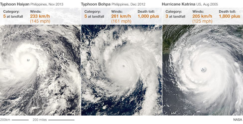 Comparison of storms Haiyan, Philippines and Katrina