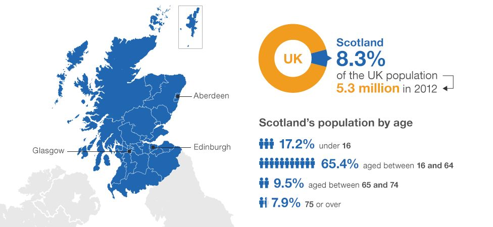 Scotland's population and age breakdown: Scotland accounted for 8.3% of the UK population (5.3 million) in 2012