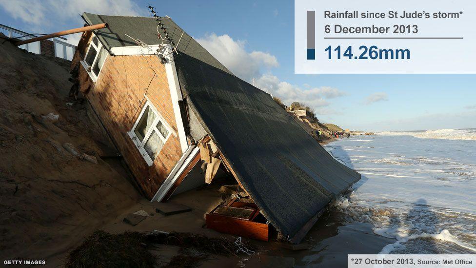 Hemsby, Norfolk, during the December tidal surge