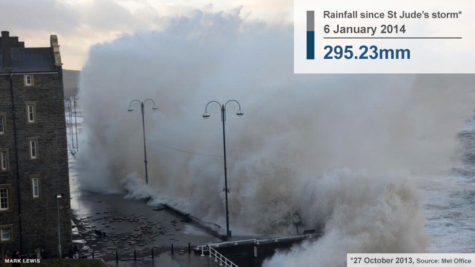Aberystwyth during the January storms