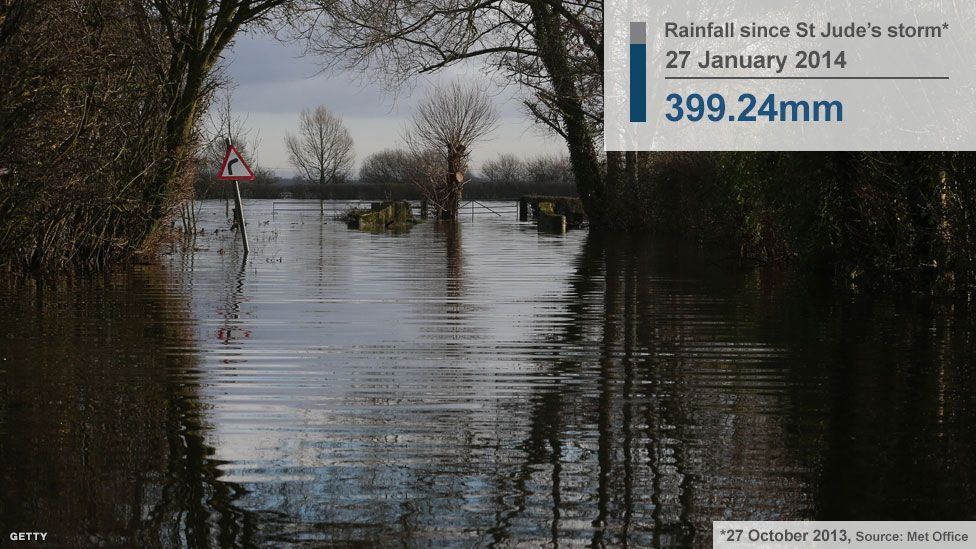 Somerset Levels at the end of January in the floods