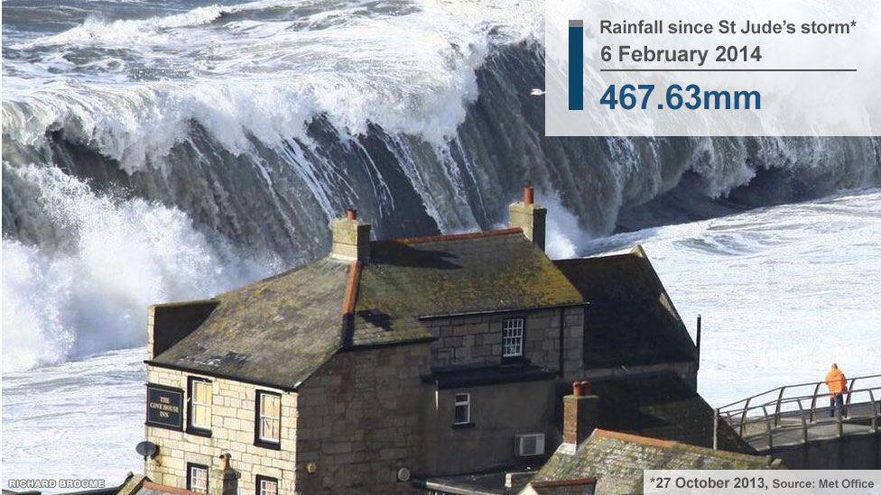Record waves hit the coast