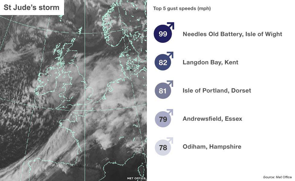 Satellite image of St Jude's Storm