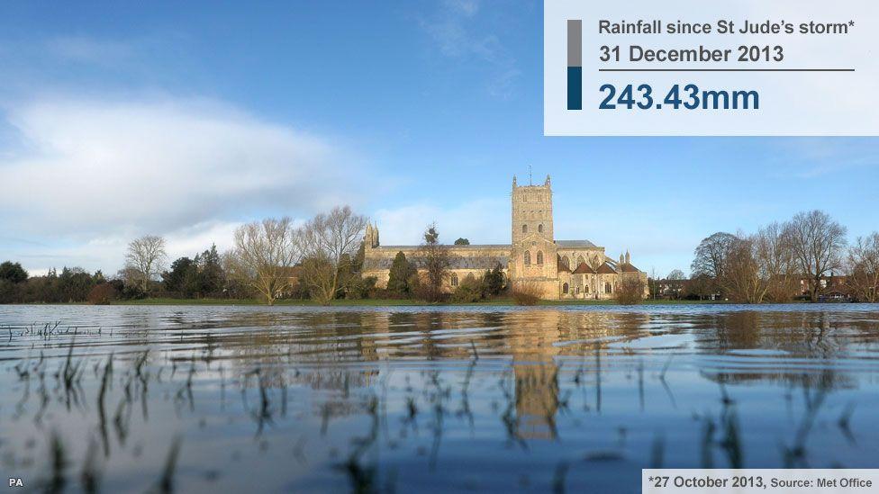 Tewkesbury in the floods