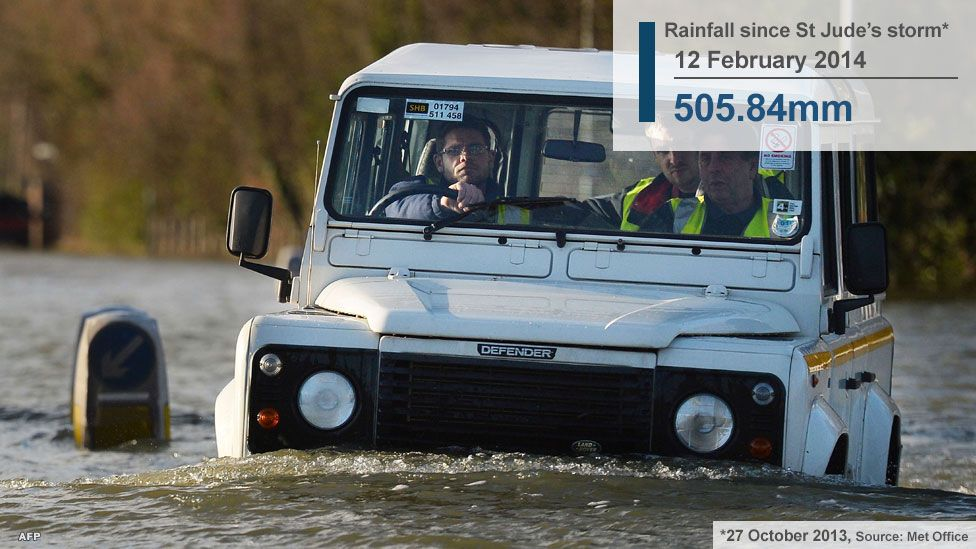 Car in the floods
