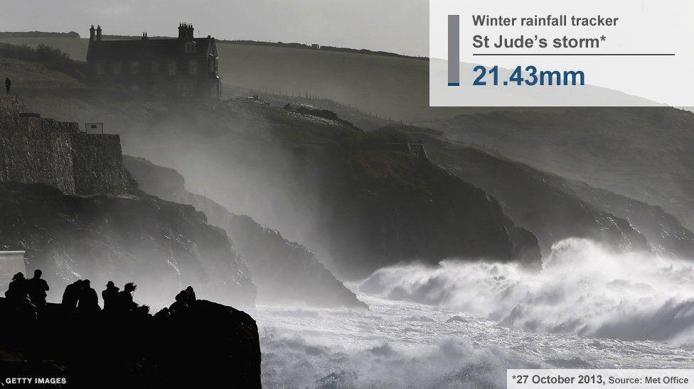 Coastline during St Jude's storm