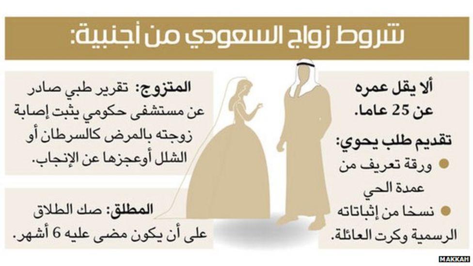 Saudi Arabia: Men banned from marrying some expat women