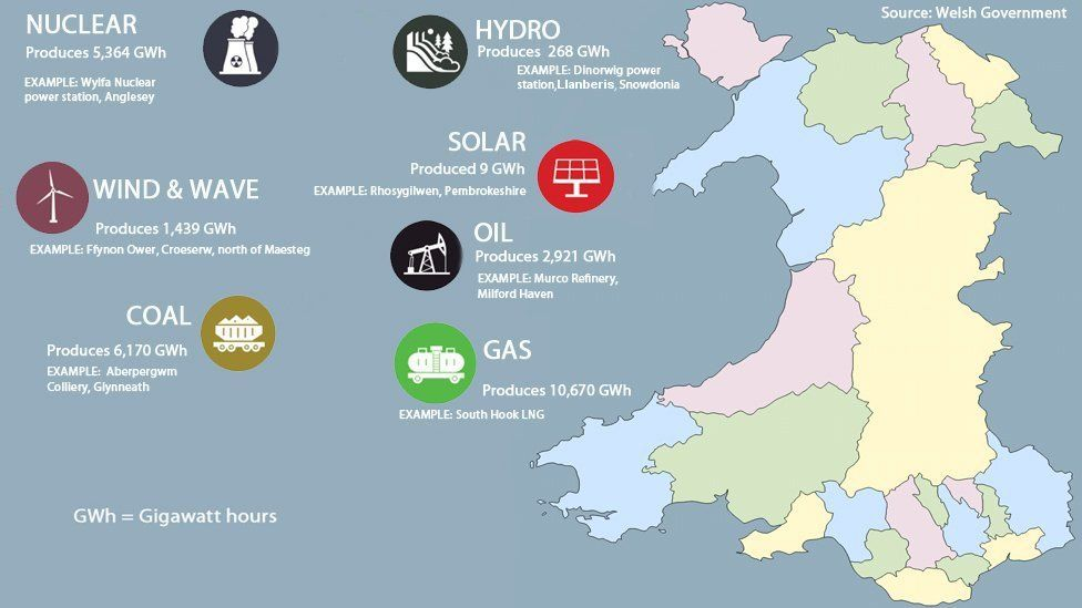 A graphic showing energy generated in Wales