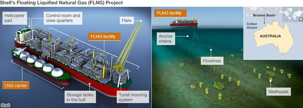 Graphic showing FLNG project and its mooring to the seabed