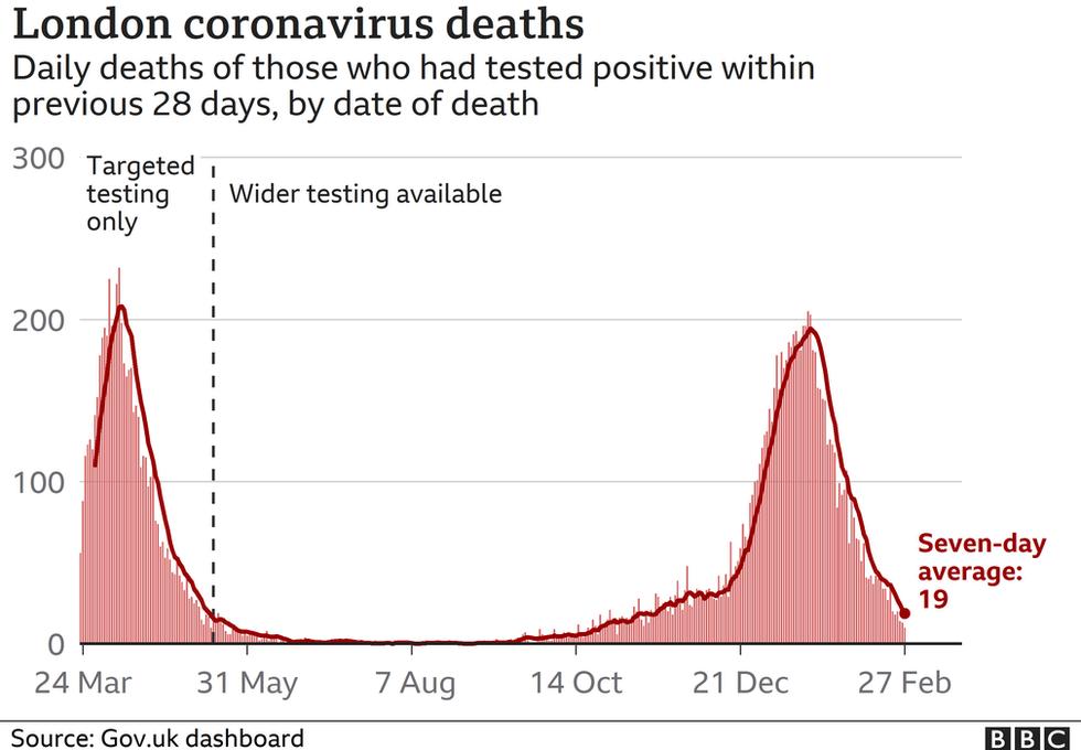 London covid deaths