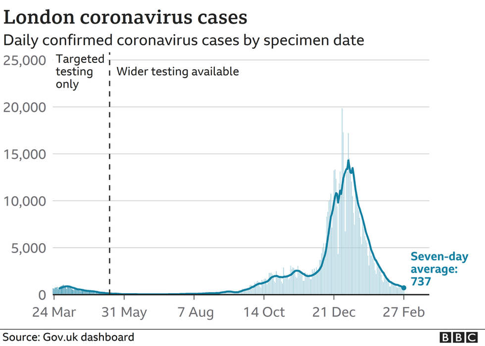 Daily Covid cases in London.