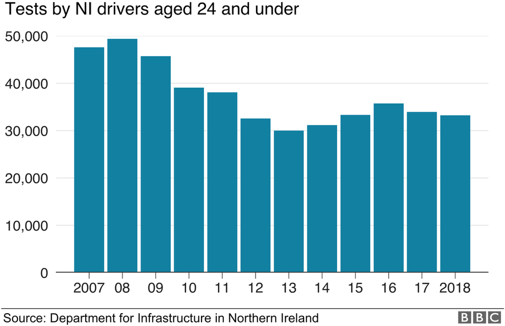 Driving test figures for NI Drivers since 2007