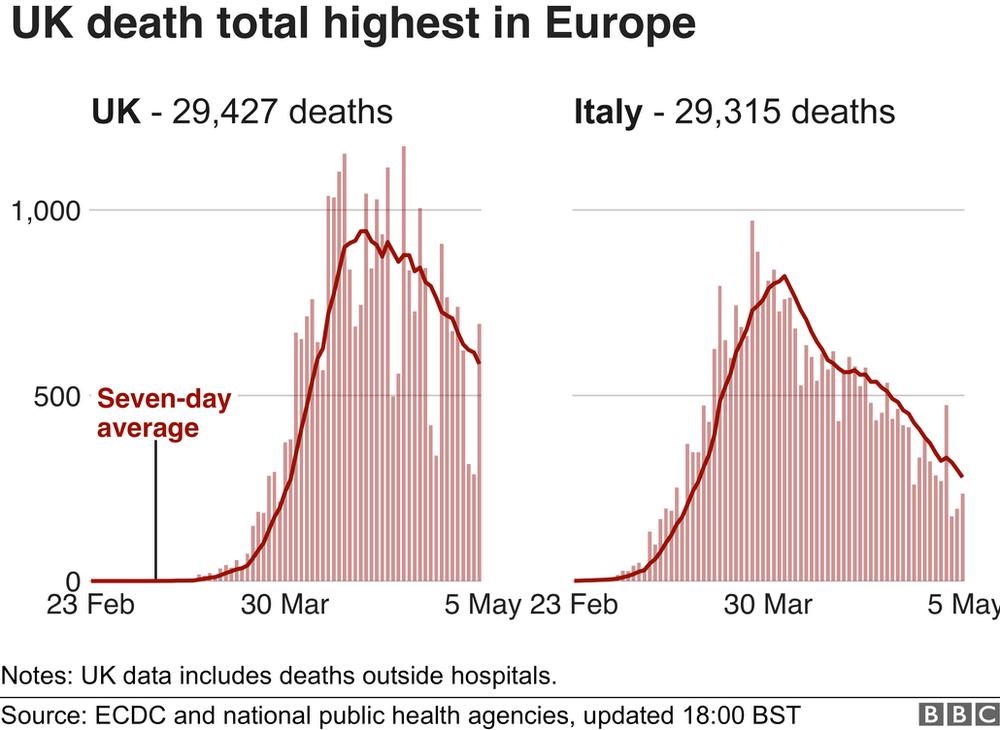 Graph comparing UK and Italy's coronavirus death tolls