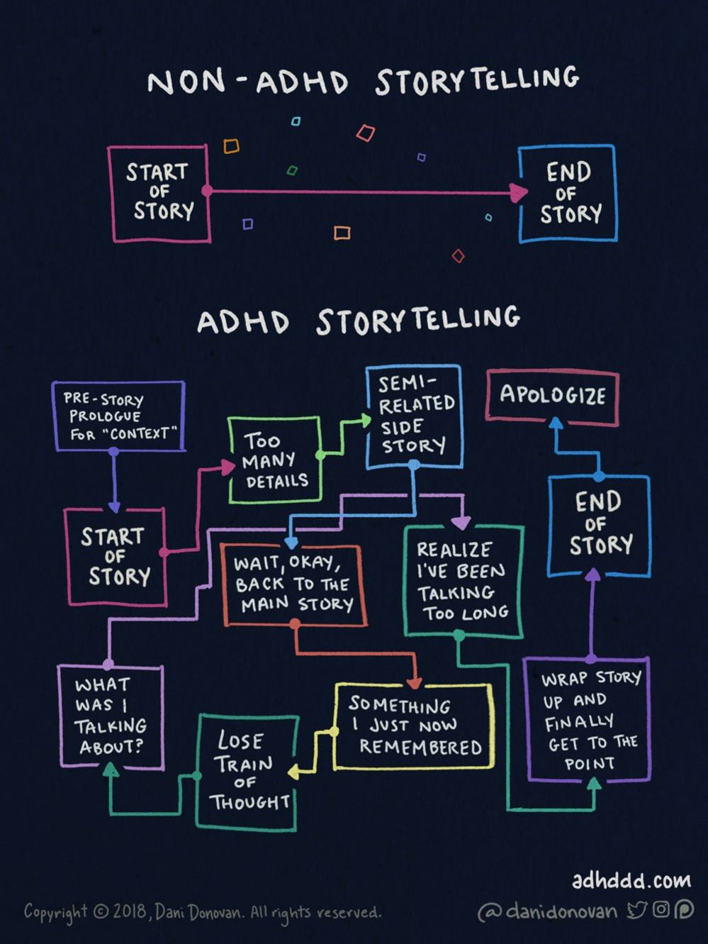 Flow chart split into two sections. First section, entitled 'Non ADHD Storytelling' shows a straight line between two boxes marked 'Start of Story' and 'End of Story'. Second section, entitled 'ADHD Storytelling' has a multitude of boxes including 'What was I talking about' and 'Lose train of thought' before the end of the story is eventually reached.