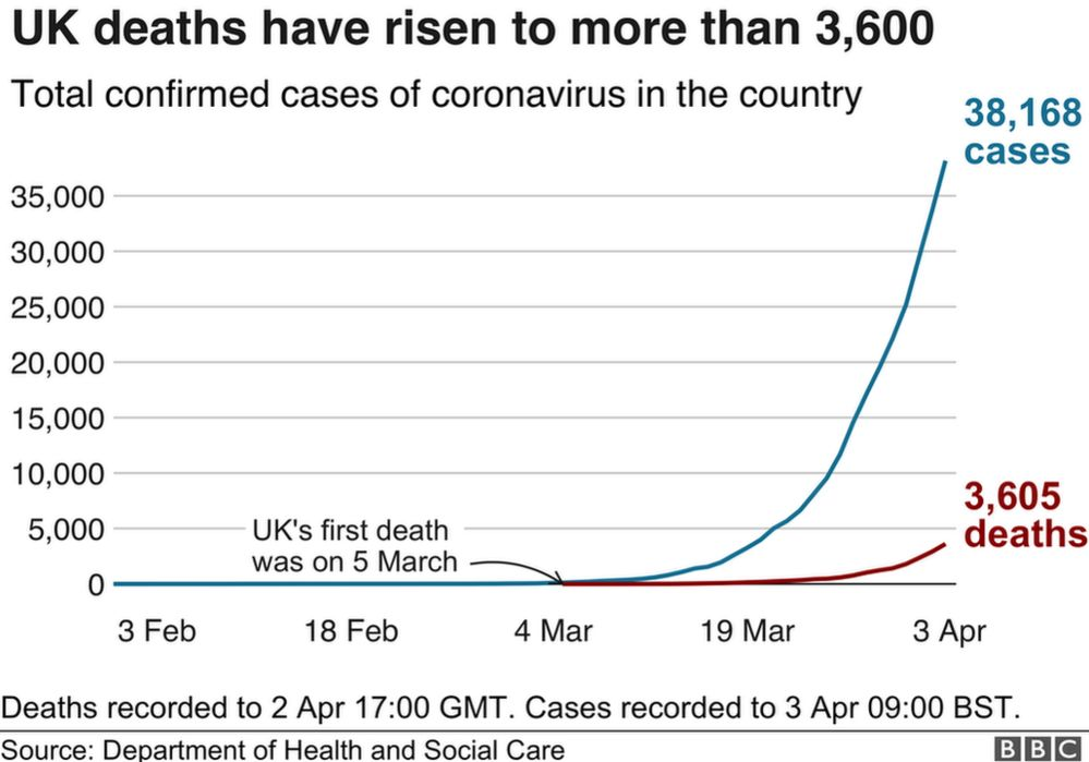 UK deaths have risen to more than 3,600