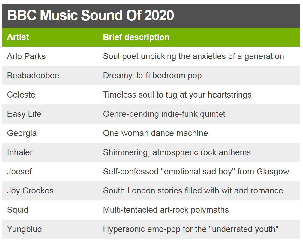 Descriptions of the Sound of 2020 nominees
