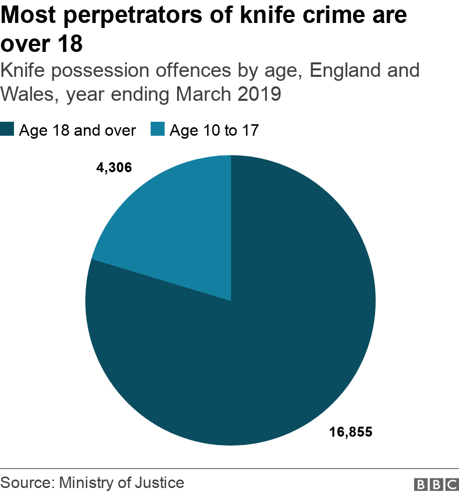 Ten charts on the rise of knife crime in England and Wales