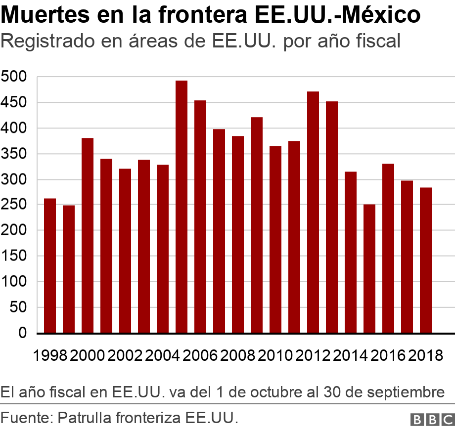 Muertes en la frontera EE.UU.-México. Registrado en áreas de EE.UU. por año fiscal. This bar chart shows deaths on the US border from 19998 to 2018. The broad shape goes from approx 250 in 1998 to close to just slgihtly higher in 2018, but with a surge in the middle and erratic peaks El año fiscal en EE.UU. va del 1 de octubre al 30 de septiembre.