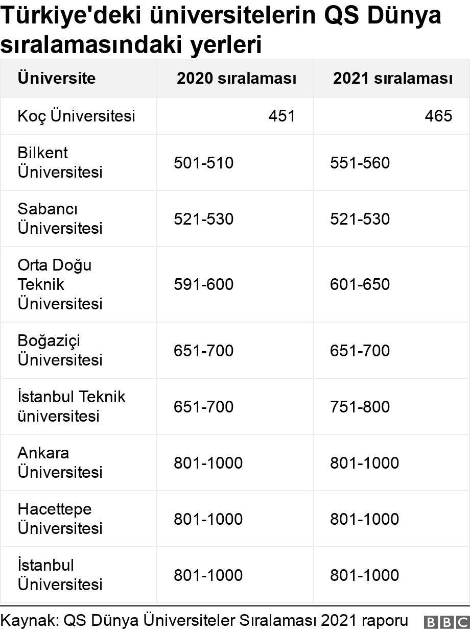 Türkiye'deki üniversitelerin QS Dünya sıralamasındaki yerleri. .  .
