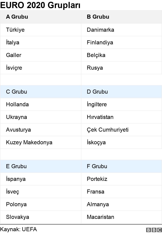 EURO 2020 Grupları. .  .