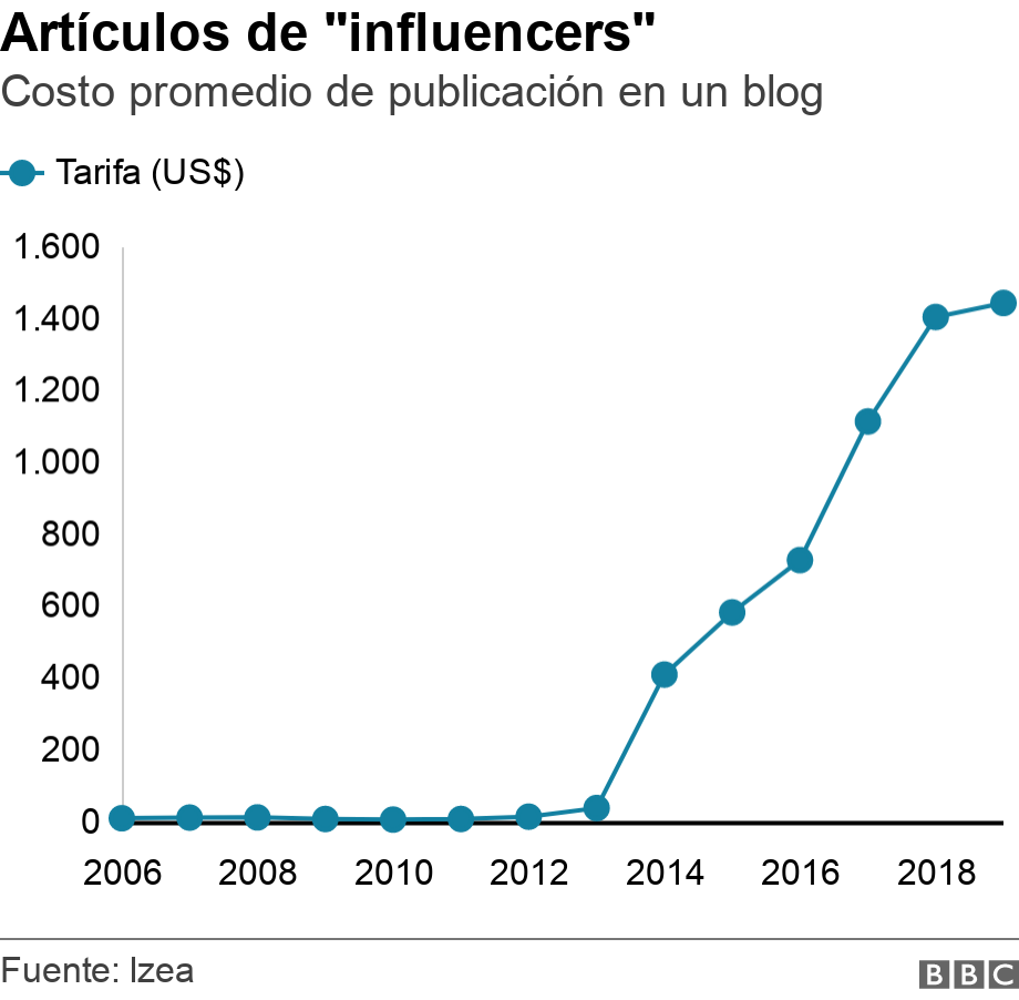 "Artículos de ""influencers"". Costo promedio de publicación en un blog. Influencers charged $7.39 per blog post in 2006 and $1442.27 in 20 ."
