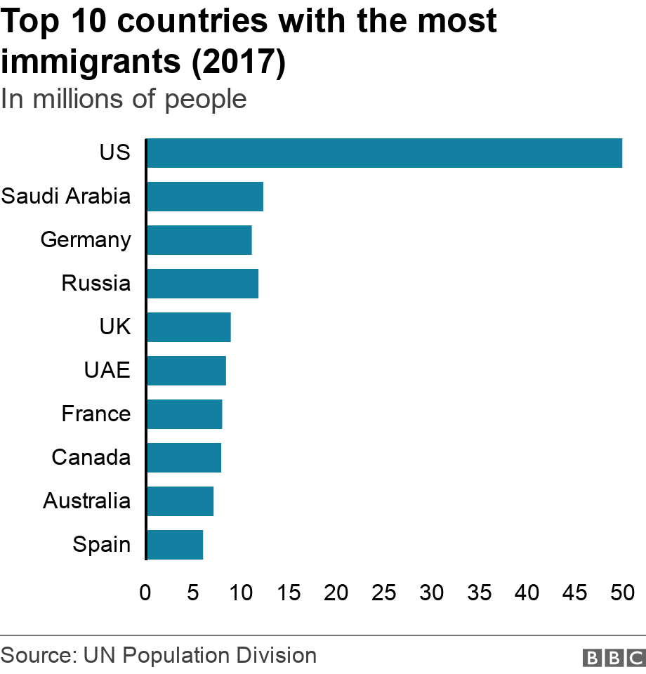 Top 10 countries with the most immigrants (2017). In millions of people. The number of immigrants per country .