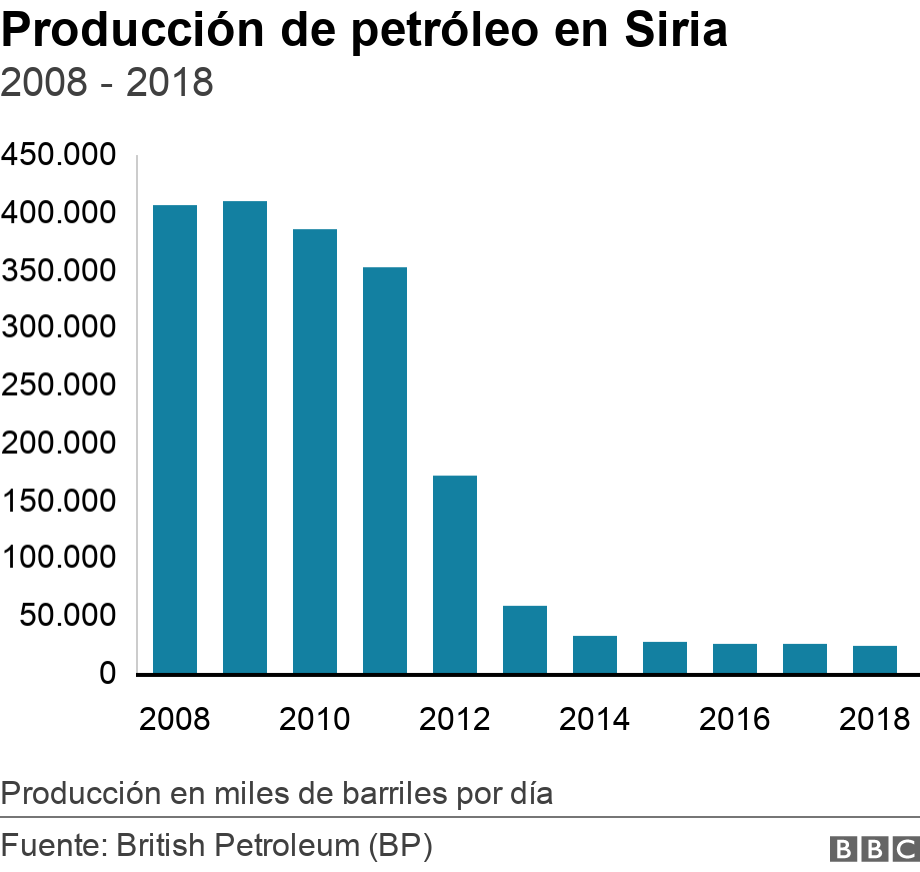 Producción de petróleo en Siria. 2008 - 2018. Data showing Syrian oil production from 2008 to 2018 Producción en miles de barriles por día .