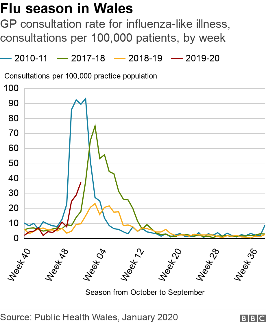 Image result for seasonal flu UK