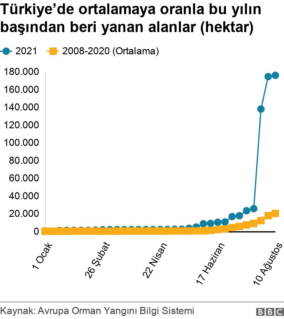 Türkiye'de ortalamaya oranla bu yılın başından beri yanan alanlar (hektar). .  .