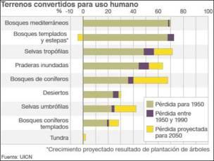 Gráfico sobre el porcentaje de terrenos convertidos para uso humano